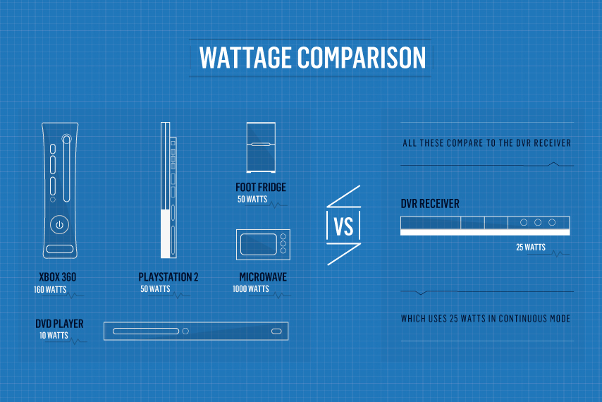 epiclife-tech-wattagecomparision